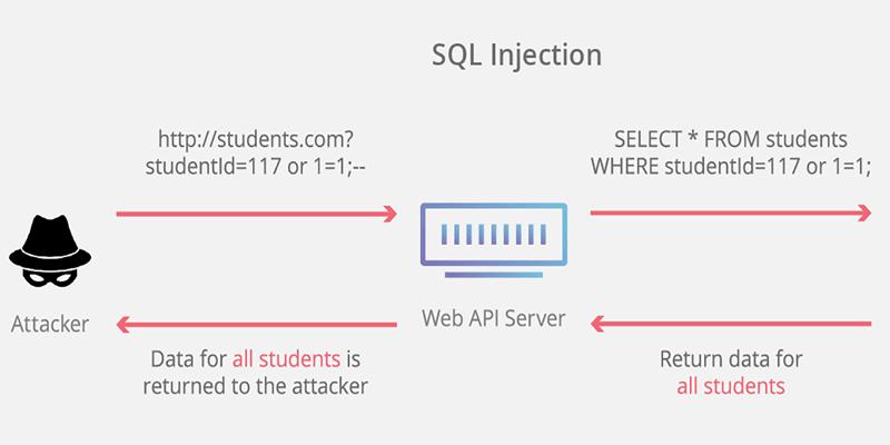 Μείωσε τα SQL injections